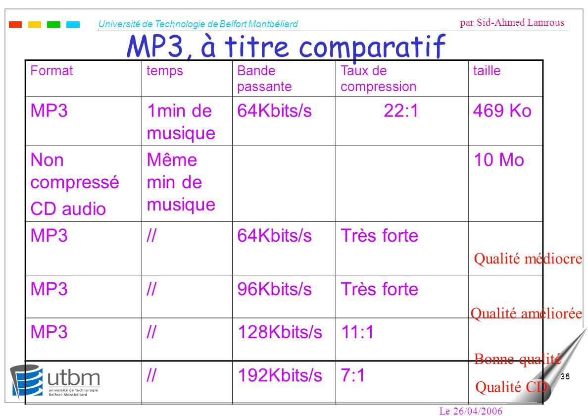 MP3, à titre comparatif MP3 1min de musique 64Kbits/s 22:1 469 Ko