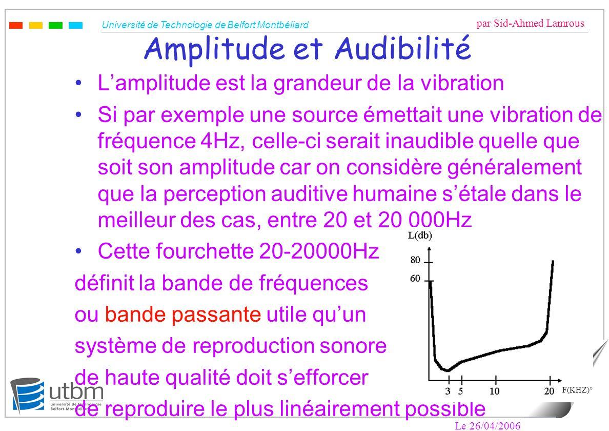 Amplitude et Audibilité