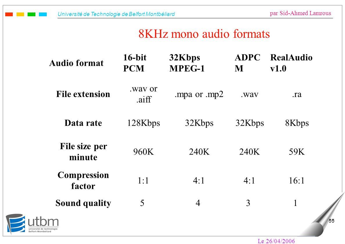 8KHz mono audio formats Audio format 16-bit PCM 32Kbps MPEG-1 ADPCM