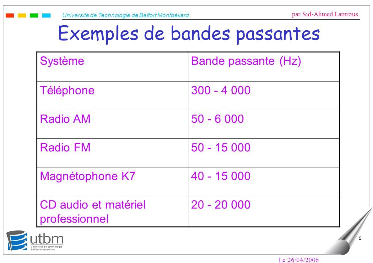Exemples de bandes passantes