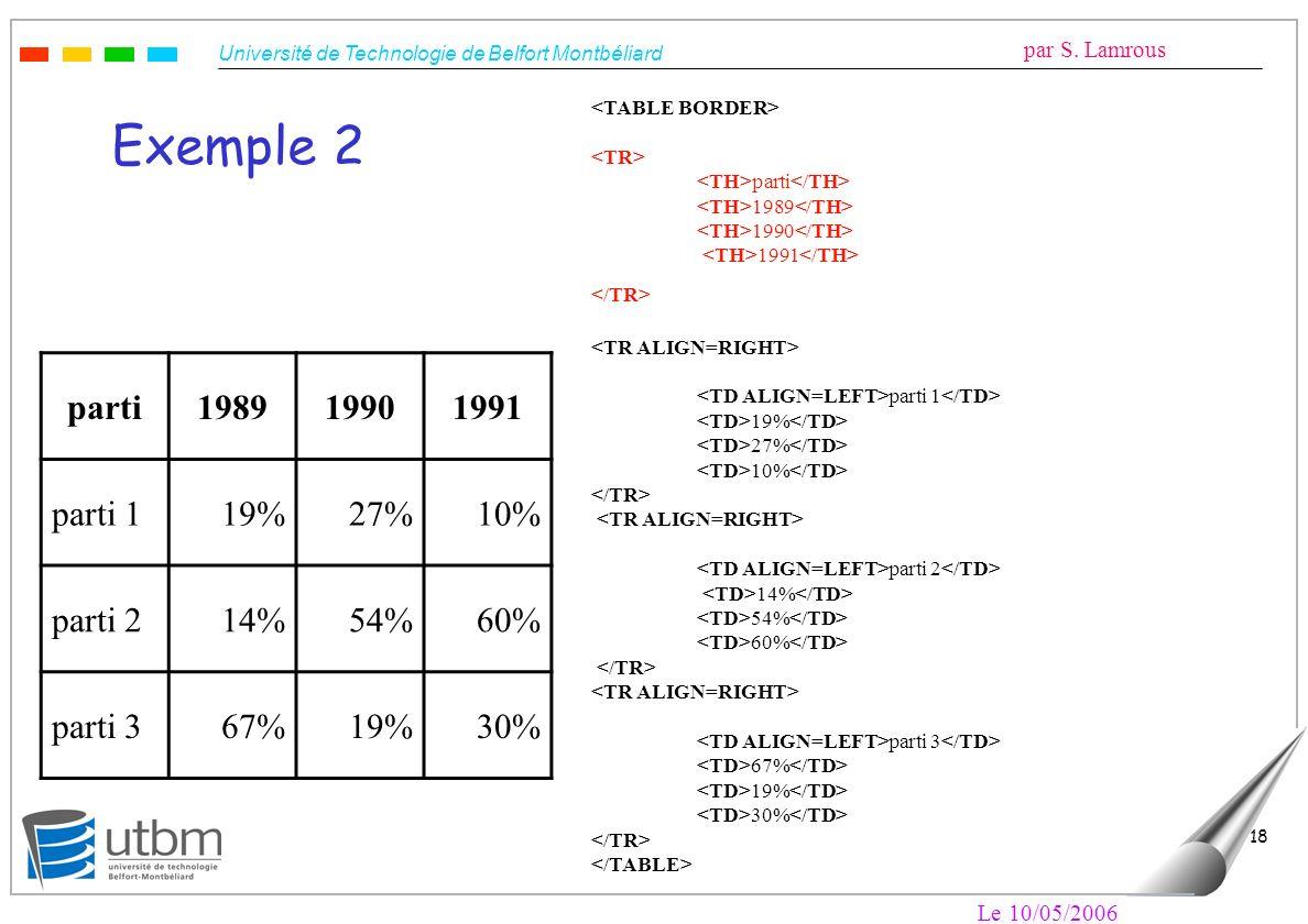 Exemple 2 parti 1989 1990 1991 parti 1 19% 27% 10% parti 2 14% 54% 60%