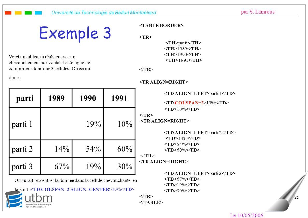 Exemple 3 parti 1989 1990 1991 parti 1 19% 10% parti 2 14% 54% 60%