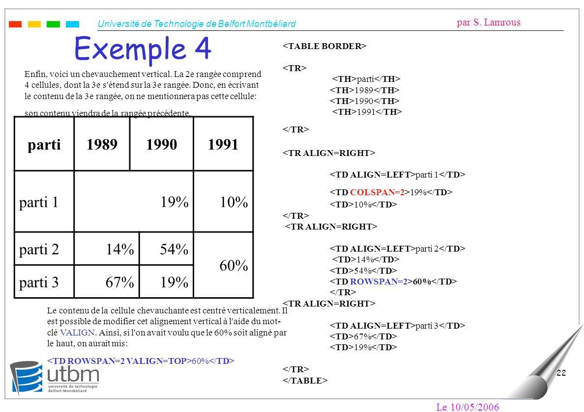 Exemple 4 parti 1989 1990 1991 parti 1 19% 10% parti 2 14% 54% 60%