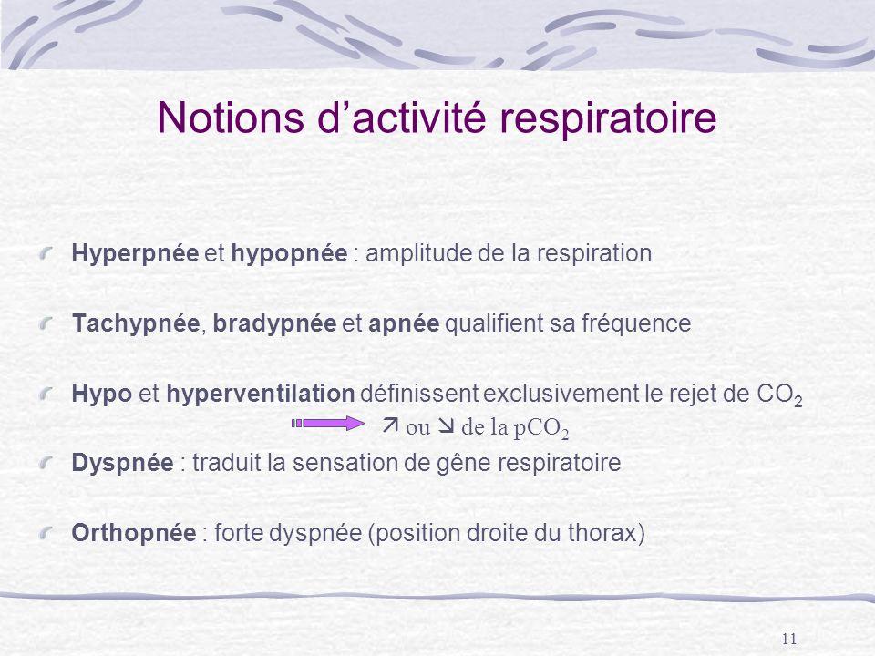 Notions d'activité respiratoire