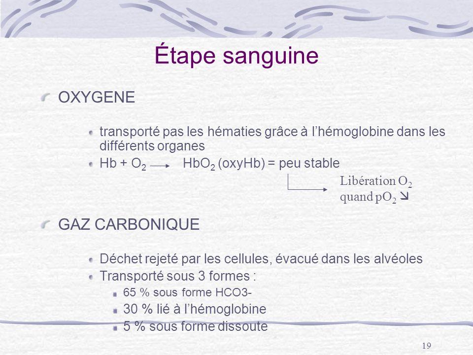 Étape sanguine OXYGENE GAZ CARBONIQUE