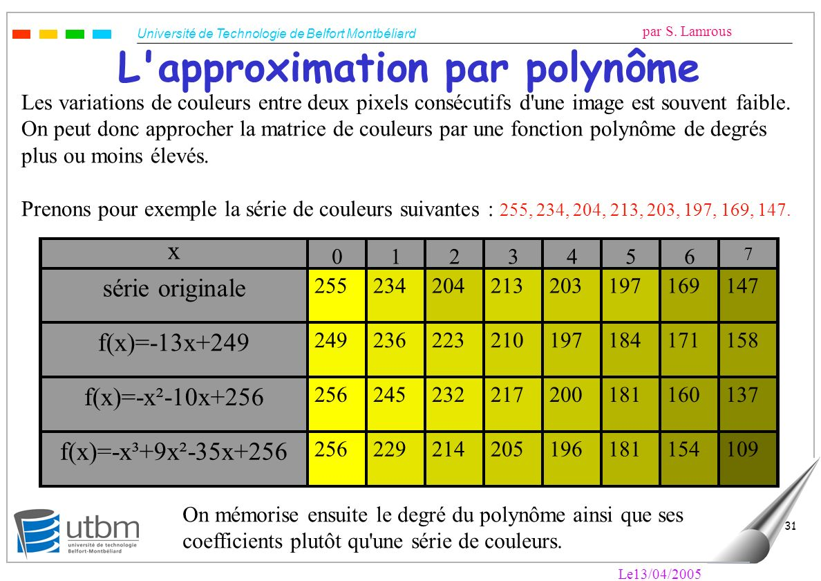 L approximation par polynôme
