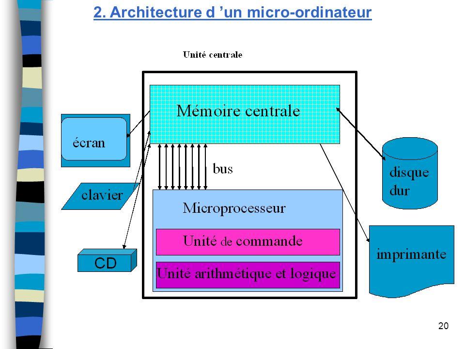 2. Architecture d 'un micro-ordinateur