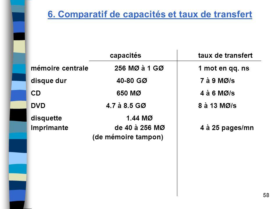 6. Comparatif de capacités et taux de transfert