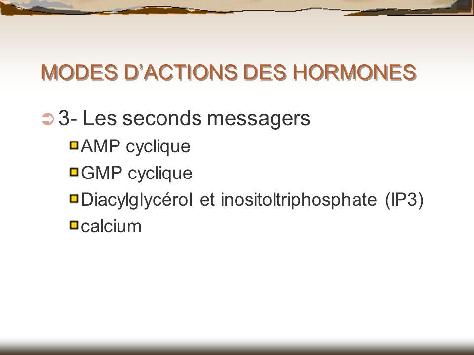 MODES D'ACTIONS DES HORMONES