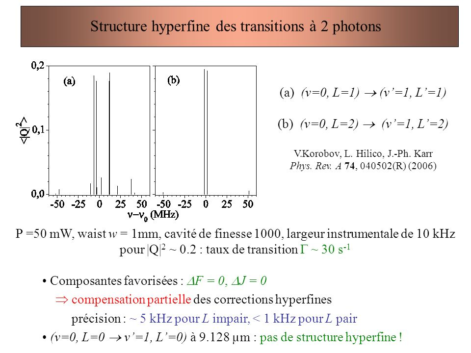 Structure hyperfine des transitions à 2 photons