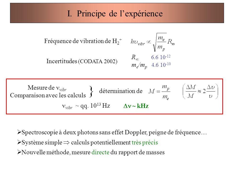 I. Principe de l'expérience