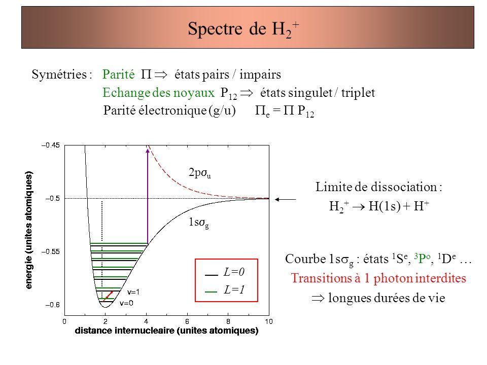 Spectre de H2+ Symétries : Parité P  états pairs / impairs
