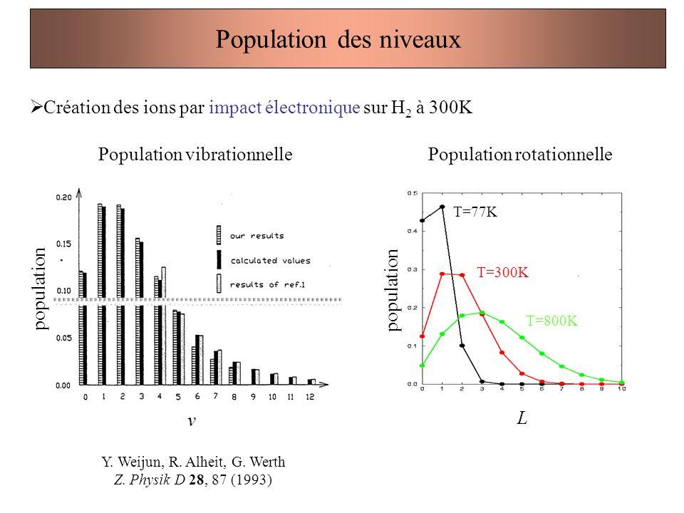 Population des niveaux