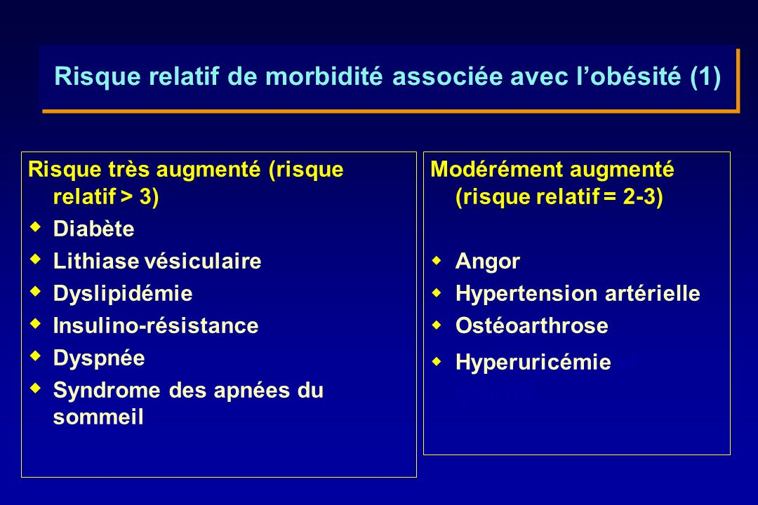 Risque relatif de morbidité associée avec l'obésité (1)