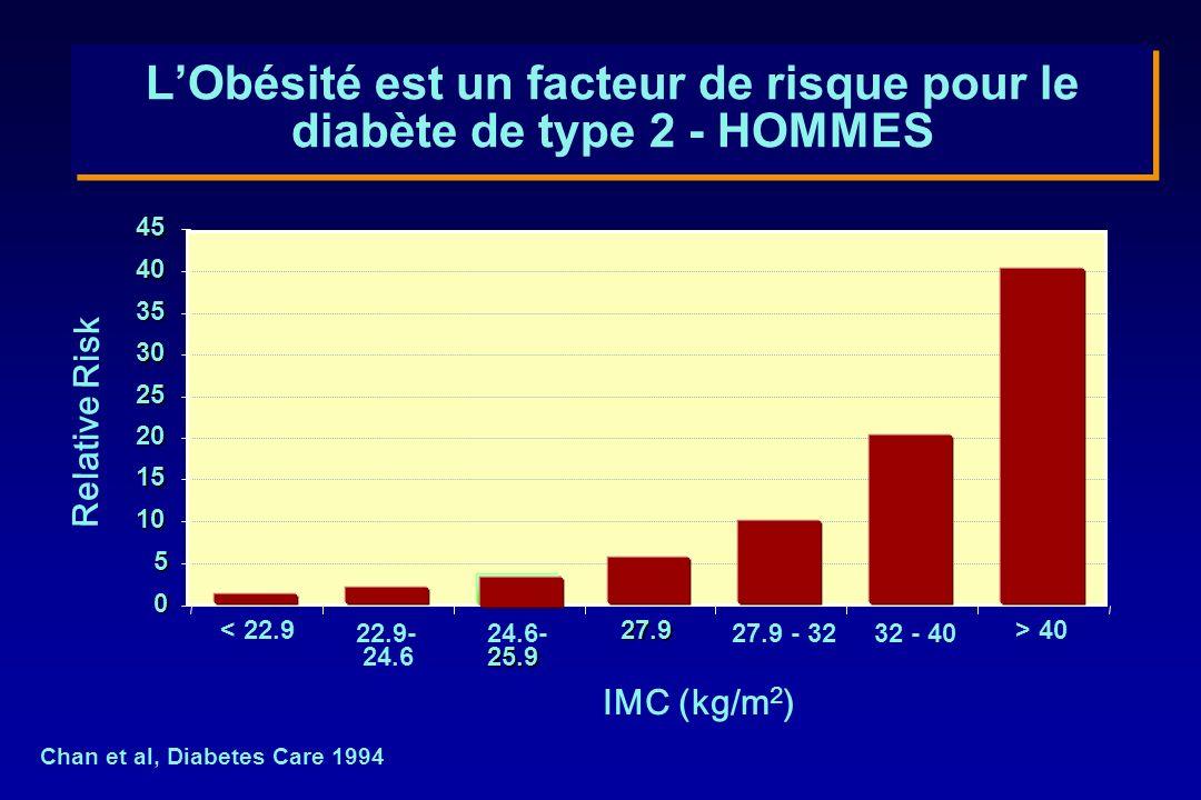 L'Obésité est un facteur de risque pour le diabète de type 2 - HOMMES