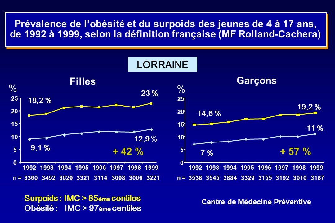 Prévalence de l'obésité et du surpoids des jeunes de 4 à 17 ans, de 1992 à 1999, selon la définition française (MF Rolland-Cachera)