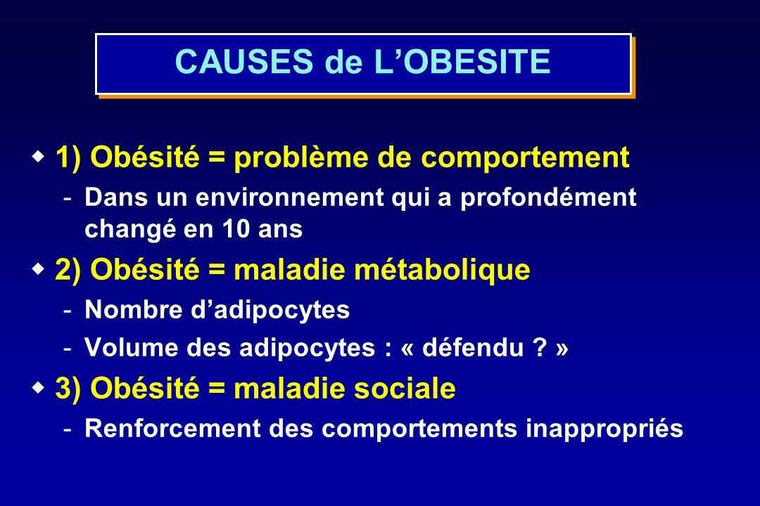 CAUSES de L'OBESITE 1) Obésité = problème de comportement