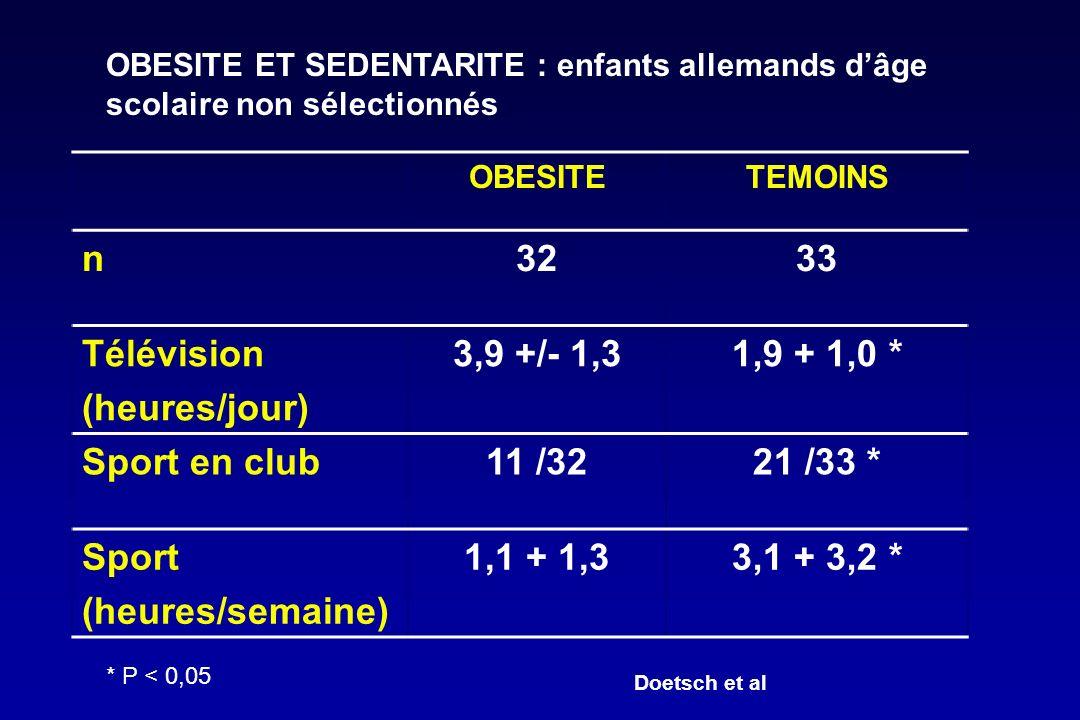 n 32 33 Télévision (heures/jour) 3,9 +/- 1,3 1,9 + 1,0 * Sport en club