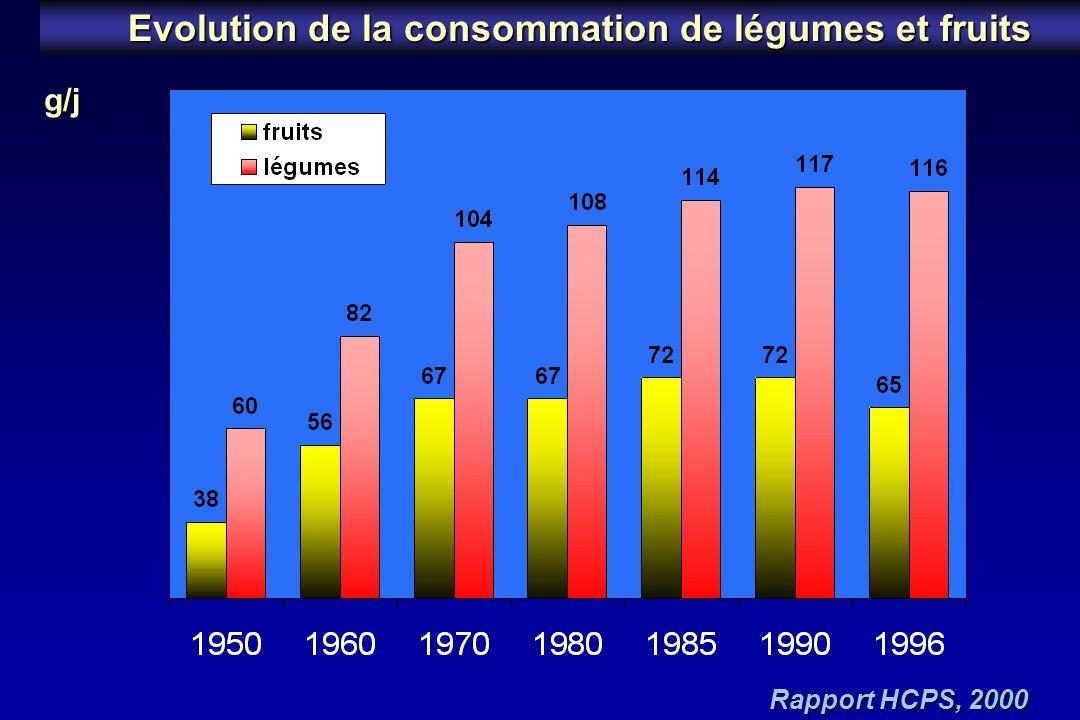 Evolution de la consommation de légumes et fruits