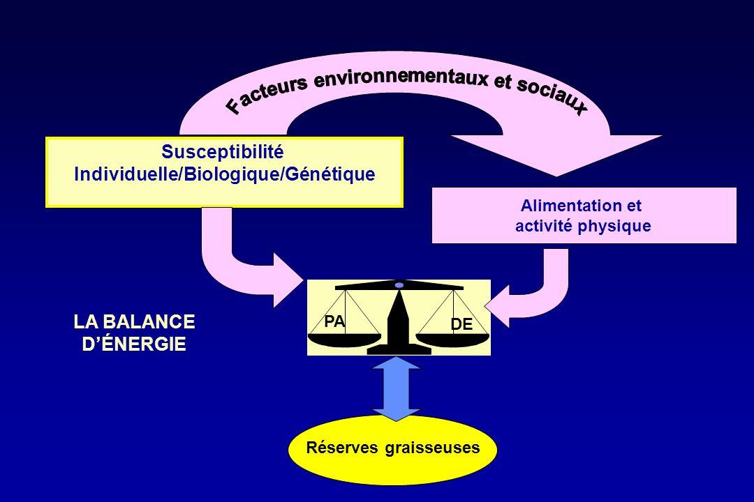 Facteurs environnementaux et sociaux