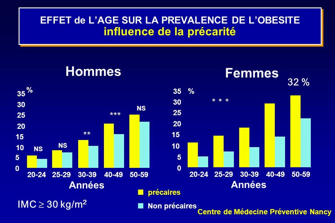 EFFET de L'AGE SUR LA PREVALENCE DE L'OBESITE influence de la précarité