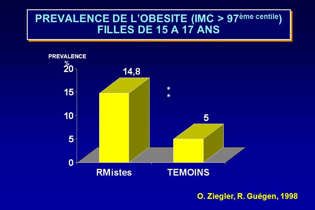 PREVALENCE DE L'OBESITE (IMC > 97ème centile) FILLES DE 15 A 17 ANS
