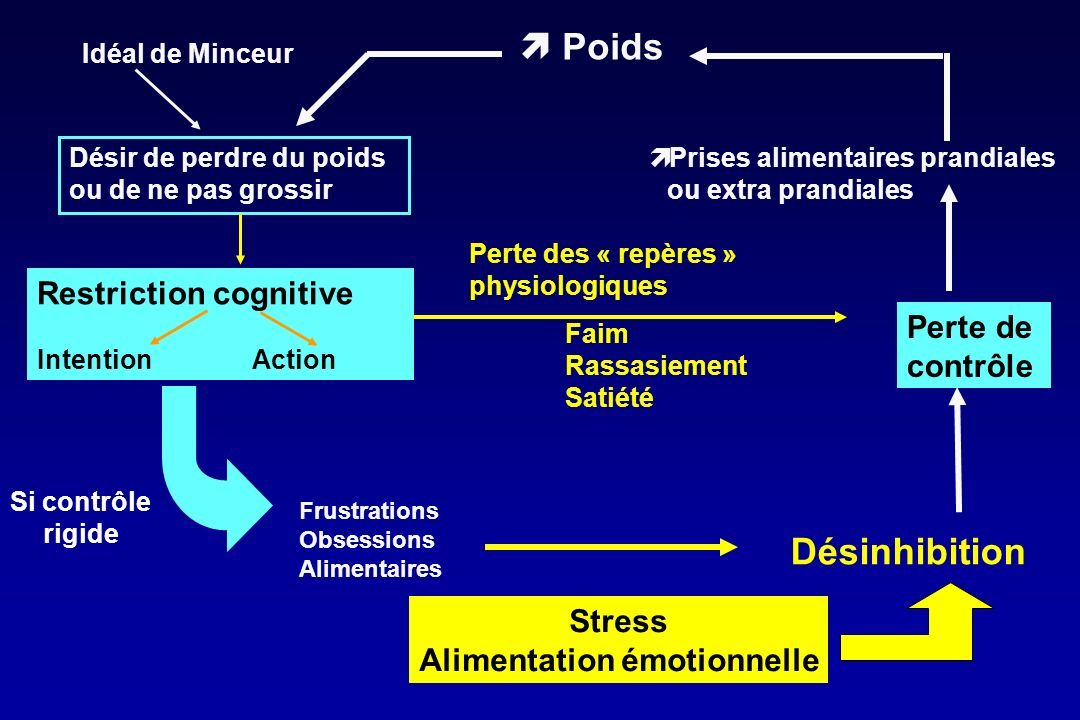 Alimentation émotionnelle
