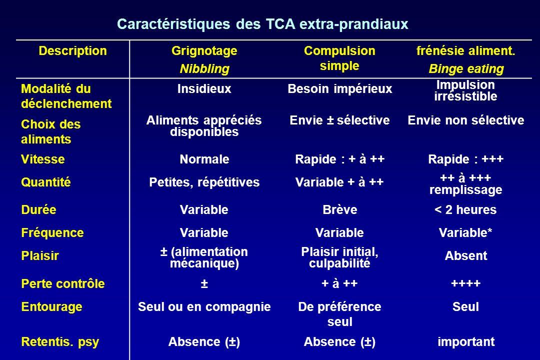 Caractéristiques des TCA extra-prandiaux