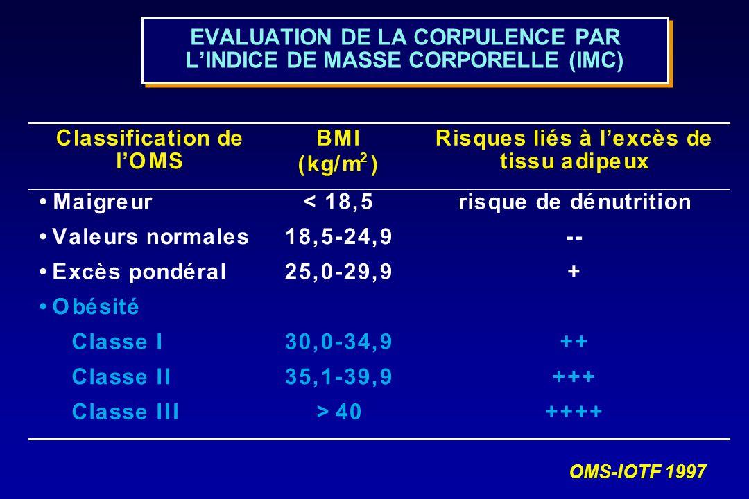 EVALUATION DE LA CORPULENCE PAR L'INDICE DE MASSE CORPORELLE (IMC)