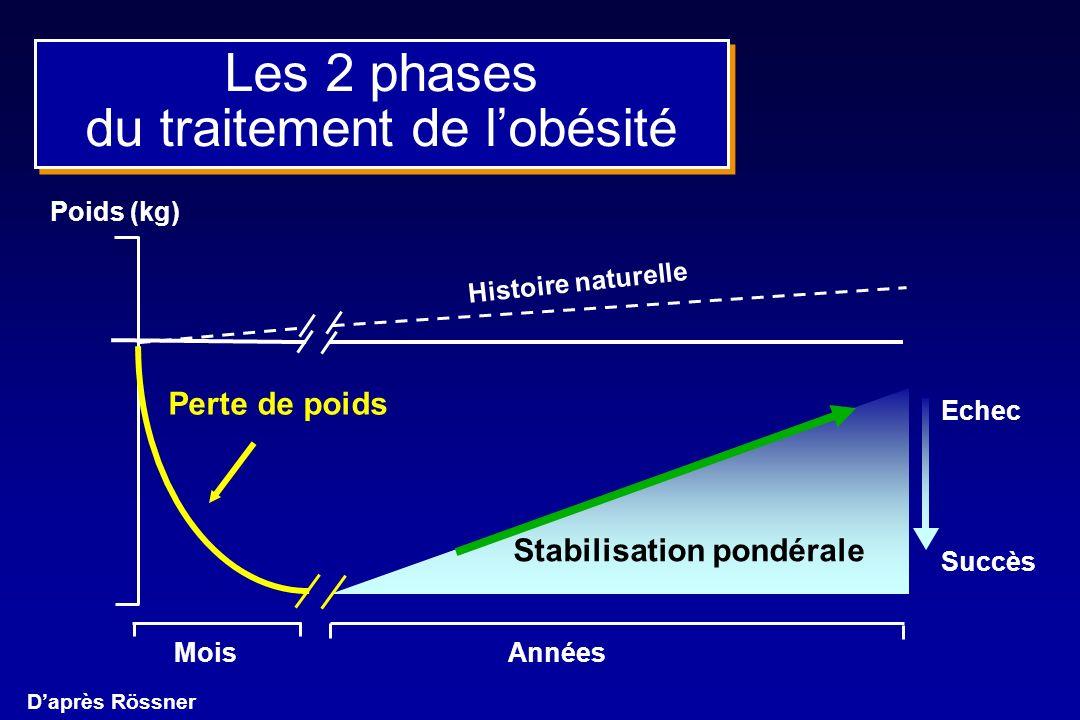Les 2 phases du traitement de l'obésité