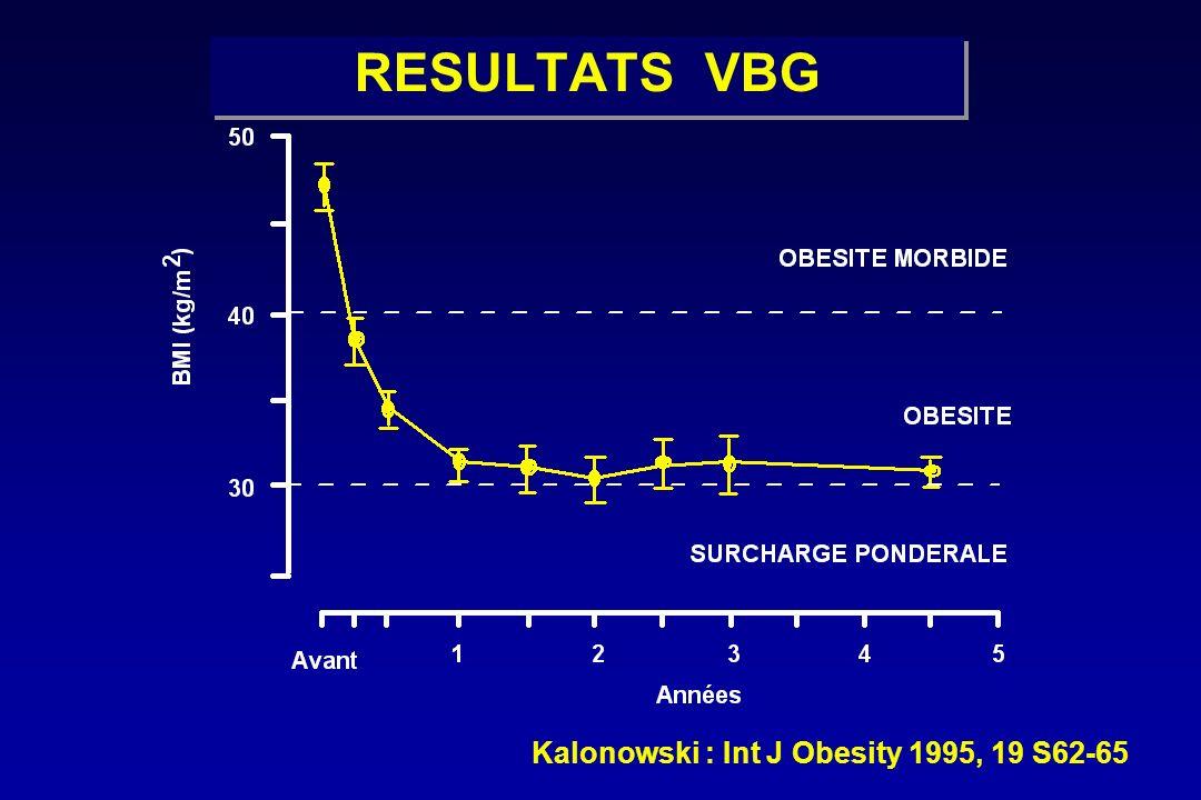 RESULTATS VBG Kalonowski : Int J Obesity 1995, 19 S62-65