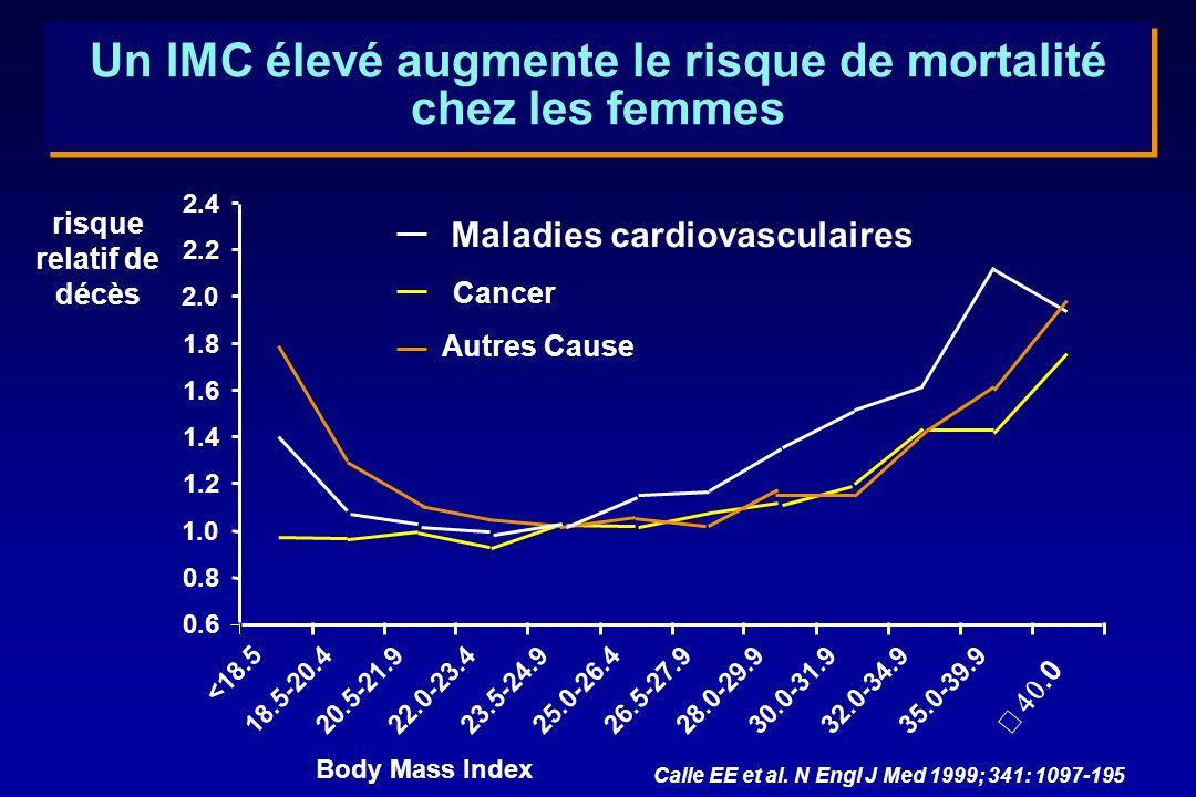Un IMC élevé augmente le risque de mortalité chez les femmes