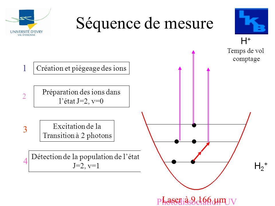 Séquence de mesure H+ 1 3 4 H2+ Laser à 9.166 mm Photodissociation UV