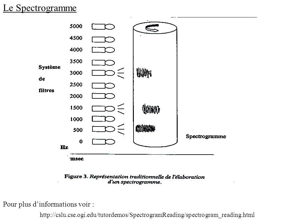 Le Spectrogramme Pour plus d'informations voir :