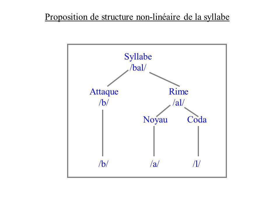 Proposition de structure non-linéaire de la syllabe