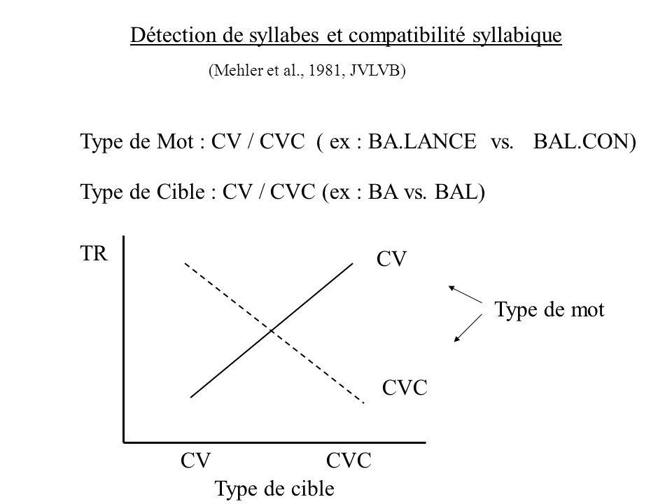 Détection de syllabes et compatibilité syllabique