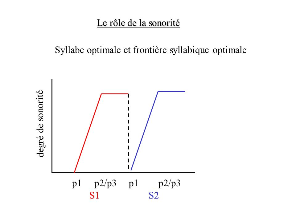 Le rôle de la sonorité Syllabe optimale et frontière syllabique optimale. degré de sonorité. p1. p2/p3.
