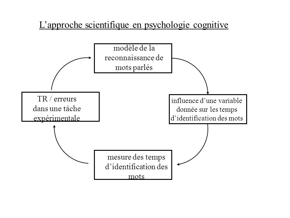 L'approche scientifique en psychologie cognitive