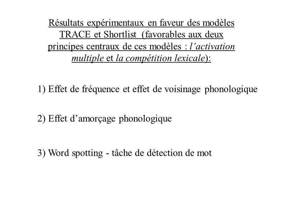 Résultats expérimentaux en faveur des modèles TRACE et Shortlist (favorables aux deux principes centraux de ces modèles : l'activation multiple et la compétition lexicale):