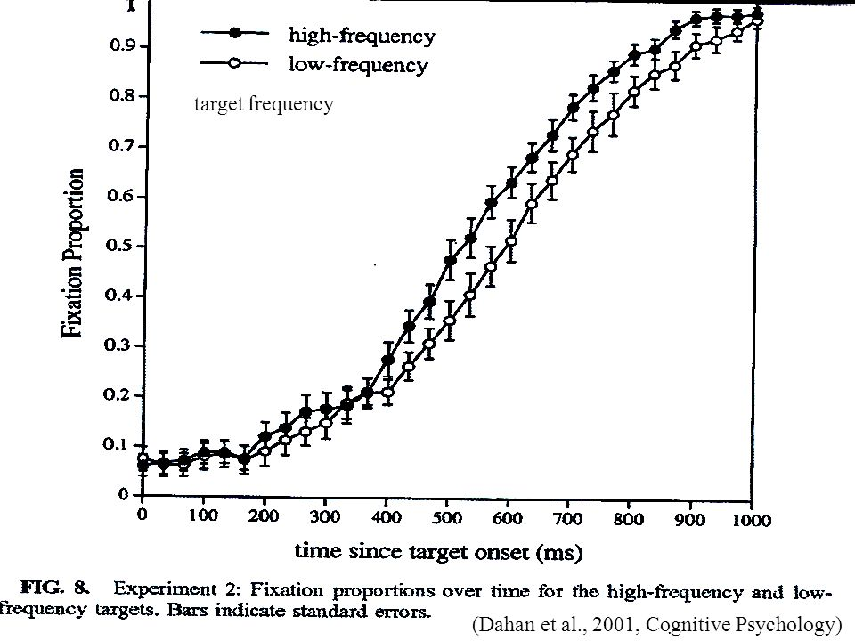 target frequency (Dahan et al., 2001, Cognitive Psychology)