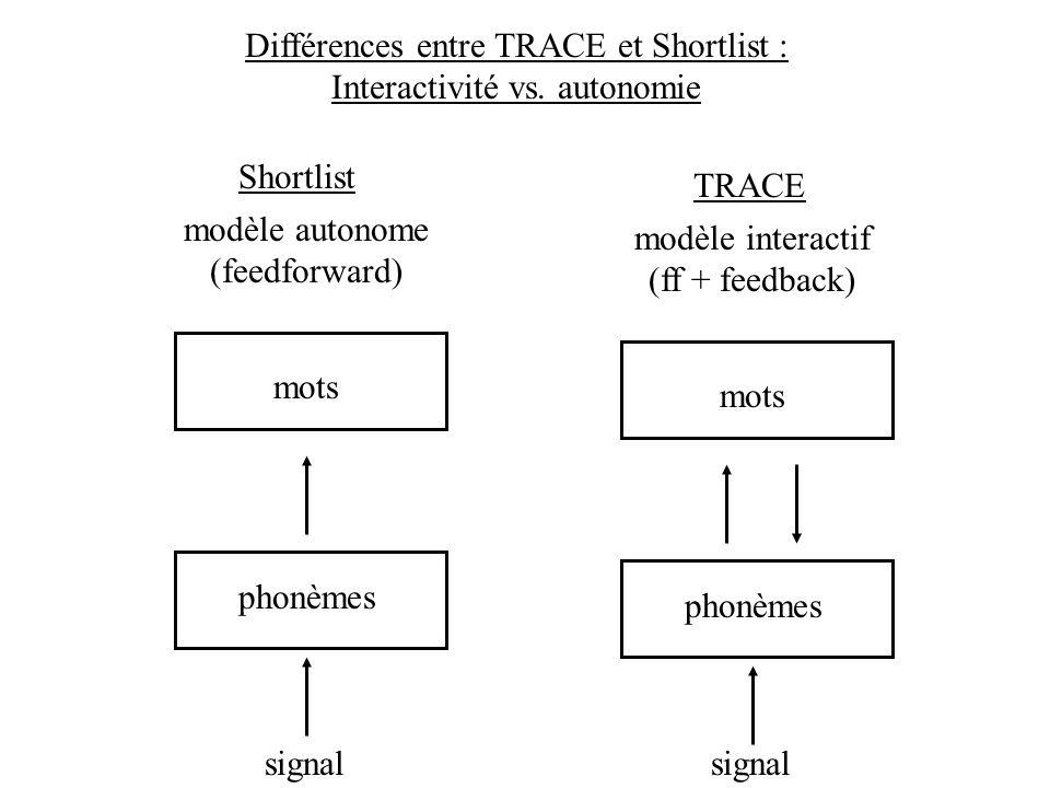 Différences entre TRACE et Shortlist : Interactivité vs. autonomie