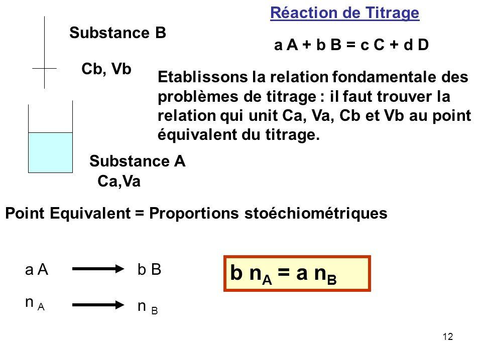 b nA = a nB Réaction de Titrage Substance B a A + b B = c C + d D