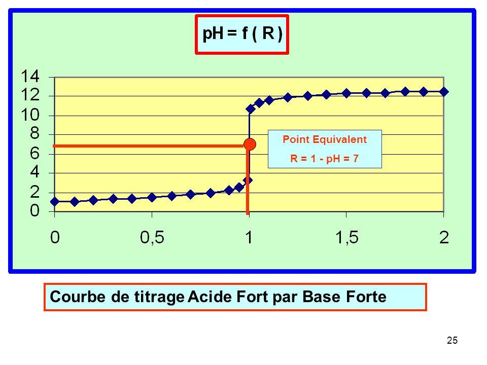 Courbe de titrage Acide Fort par Base Forte