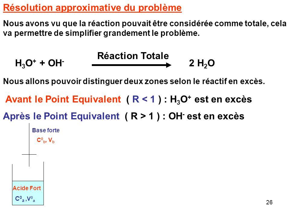 Résolution approximative du problème