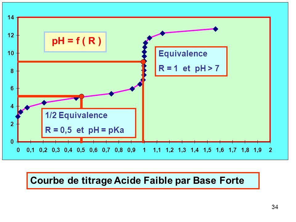 Courbe de titrage Acide Faible par Base Forte