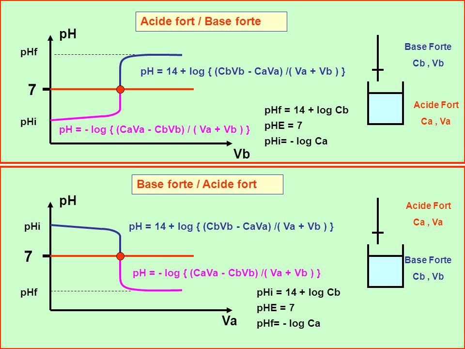 7 7 pH Vb pH Va Acide fort / Base forte Base forte / Acide fort pHf