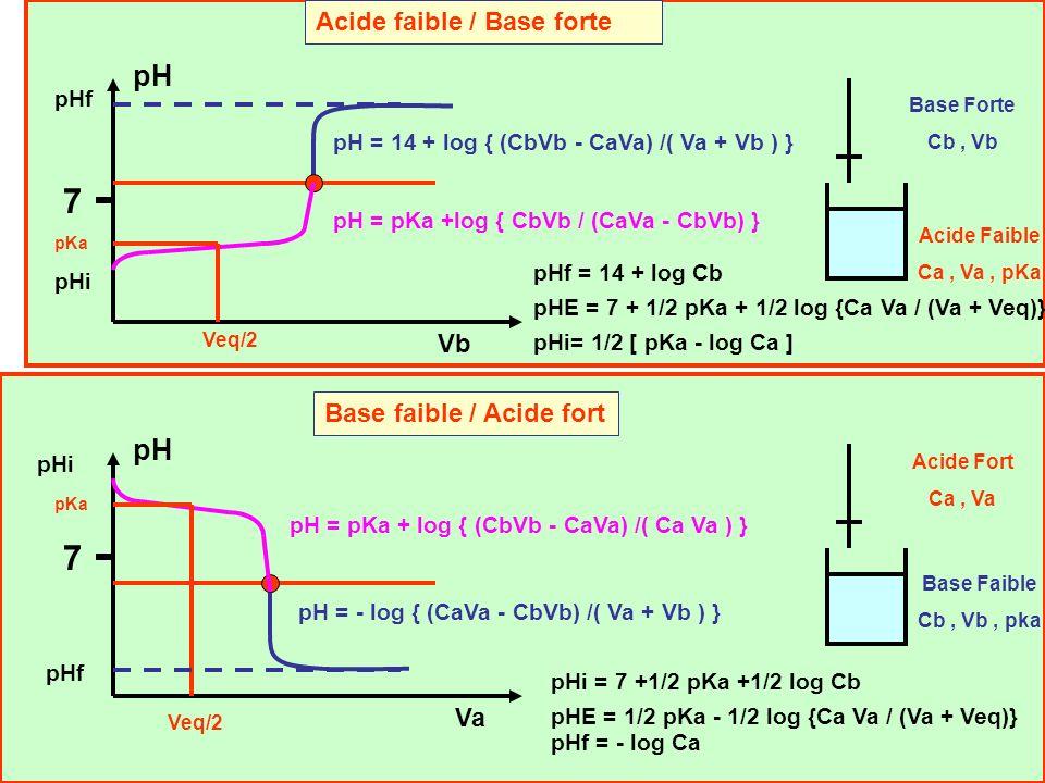 7 7 pH pH Acide faible / Base forte Vb Base faible / Acide fort Va pHf