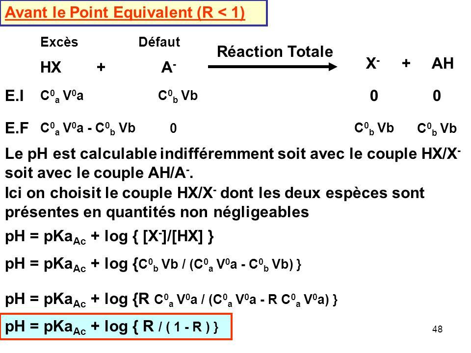 Avant le Point Equivalent (R < 1)