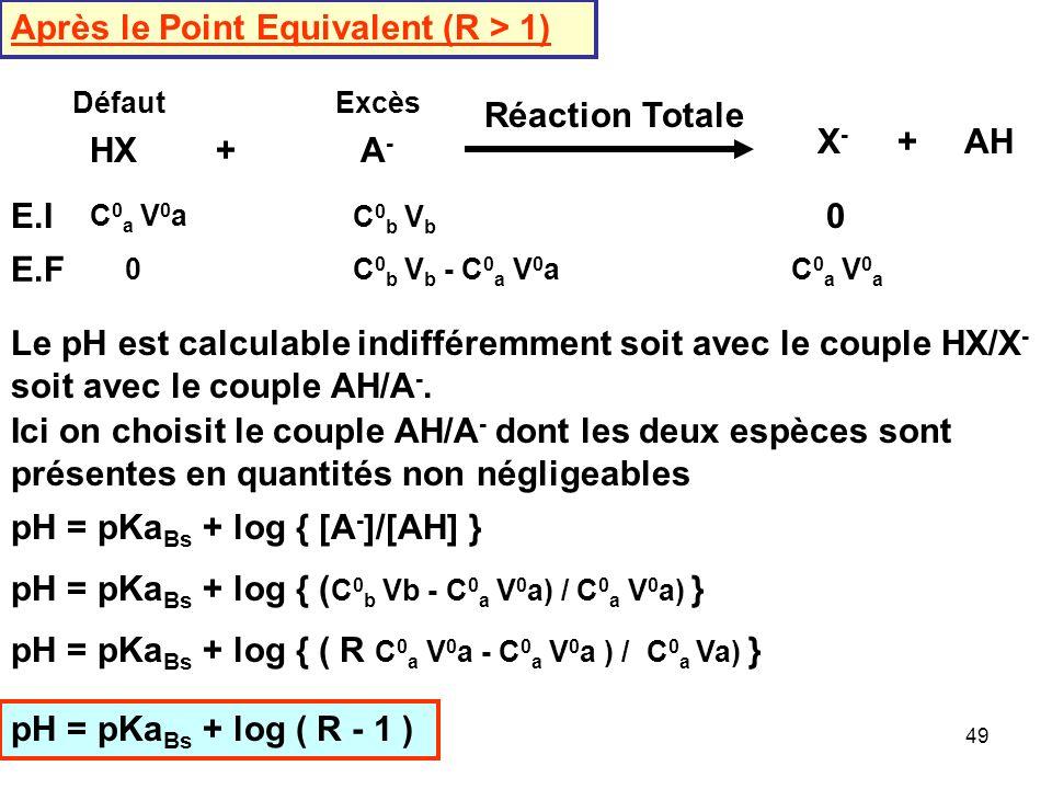 Après le Point Equivalent (R > 1)