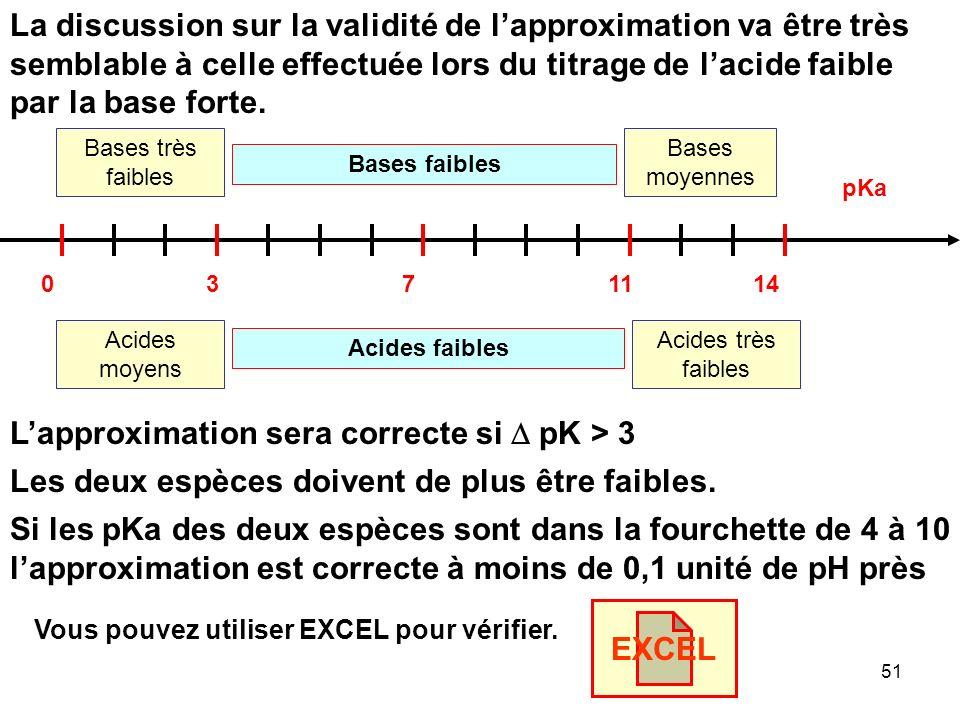 L'approximation sera correcte si D pK > 3
